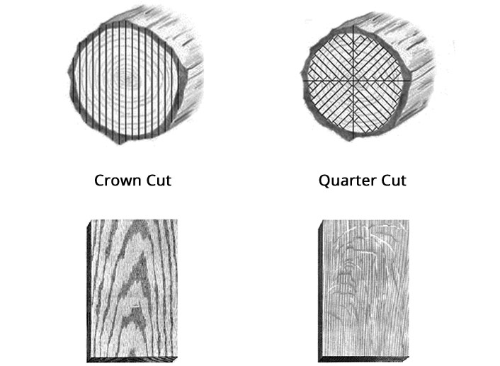 From a timber log each method produces a different grain pattern
